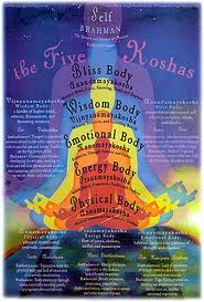 The 5 Koshas